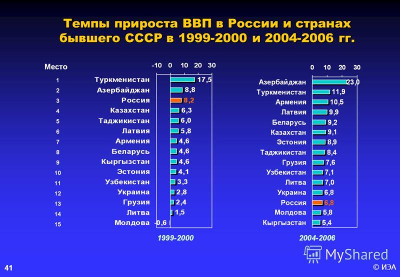 © ИЭА41 Темпы прироста ВВП в России и странах бывшего СССР в 1999-2000 и 2004-2006 гг.