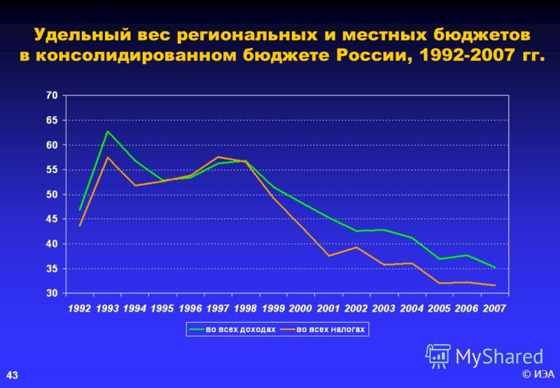 © ИЭА43 Удельный вес региональных и местных бюджетов в консолидированном бюджете России, 1992-2007 гг.