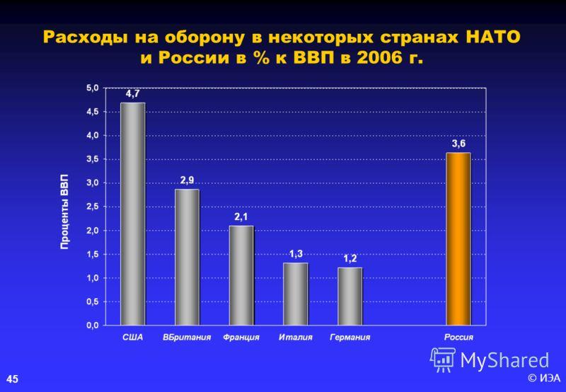 © ИЭА45 Расходы на оборону в некоторых странах НАТО и России в % к ВВП в 2006 г.