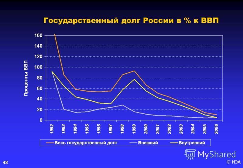 © ИЭА48 Государственный долг России в % к ВВП