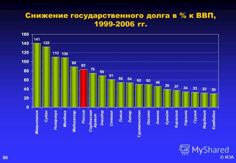 © ИЭА50 Снижение государственного долга в % к ВВП, 1999-2006 гг.