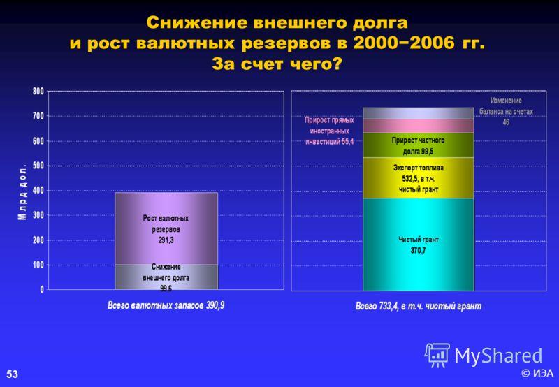 © ИЭА53 Снижение внешнего долга и рост валютных резервов в 20002006 гг. За счет чего?