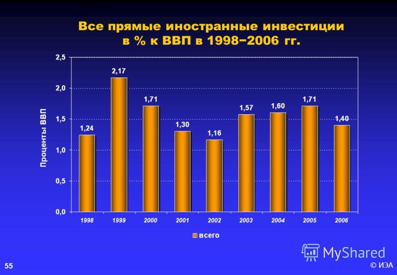 © ИЭА55 Все прямые иностранные инвестиции в % к ВВП в 19982006 гг.