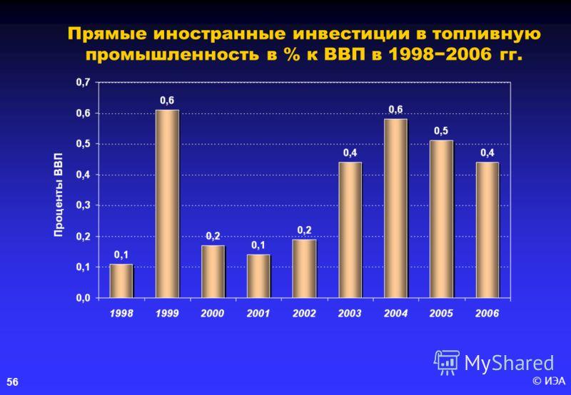 © ИЭА56 Прямые иностранные инвестиции в топливную промышленность в % к ВВП в 19982006 гг.