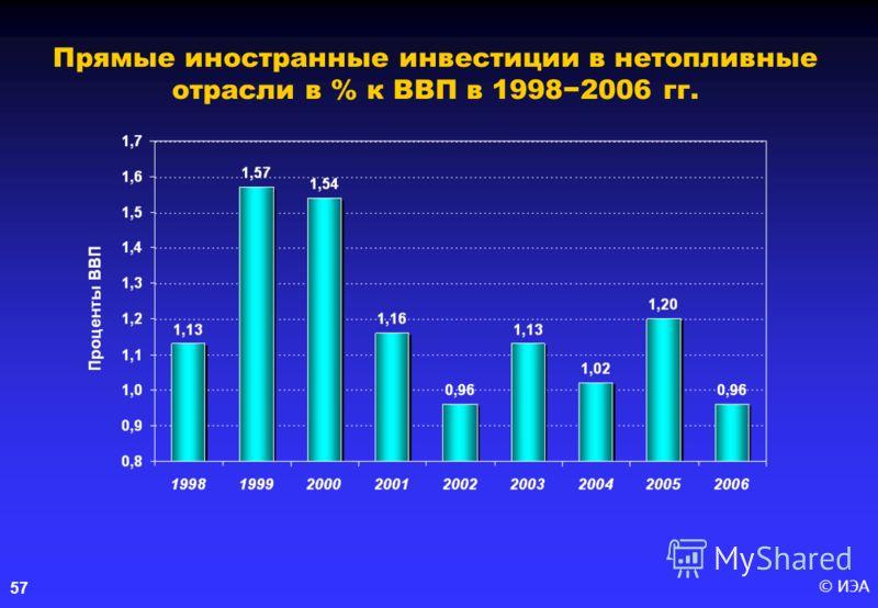 © ИЭА57 Прямые иностранные инвестиции в нетопливные отрасли в % к ВВП в 19982006 гг.
