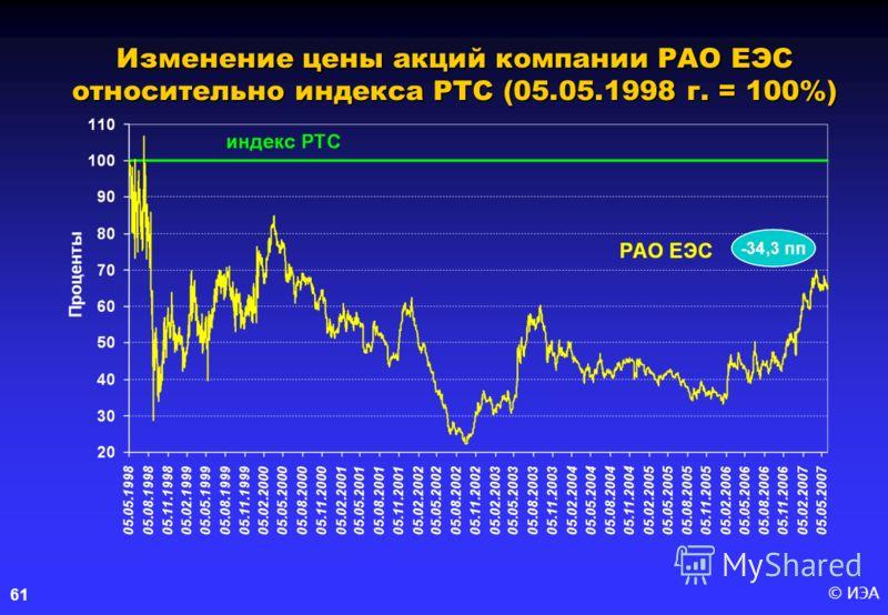 © ИЭА61 Изменение цены акций компании РАО ЕЭС относительно индекса РТС (05.05.1998 г. = 100%)
