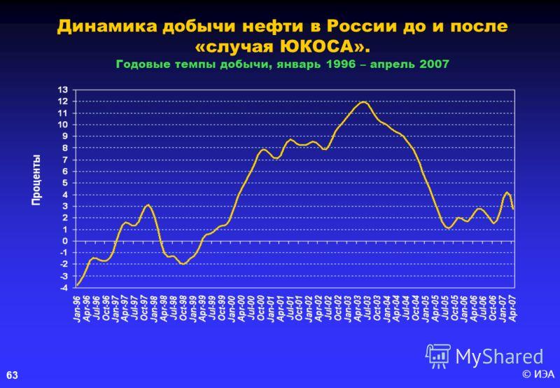 © ИЭА63 Динамика добычи нефти в России до и после «случая ЮКОСА». Годовые темпы добычи, январь 1996 – апрель 2007