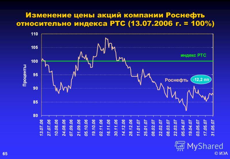 © ИЭА65 Изменение цены акций компании Роснефть относительно индекса РТС (13.07.2006 г. = 100%)