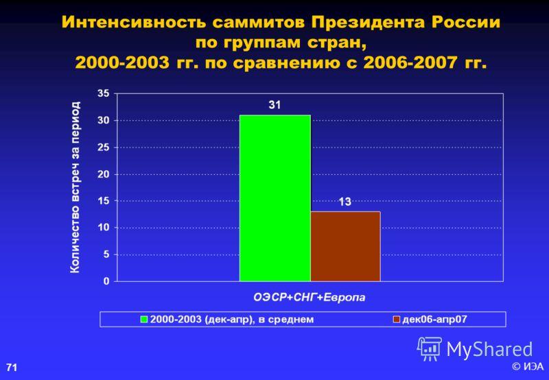 © ИЭА71 Интенсивность саммитов Президента России по группам стран, 2000-2003 гг. по сравнению с 2006-2007 гг.