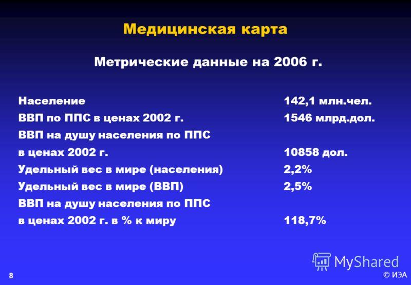 © ИЭА8 Метрические данные на 2006 г. Население142,1 млн.чел. ВВП по ППС в ценах 2002 г.1546 млрд.дол. ВВП на душу населения по ППС в ценах 2002 г.10858 дол. Удельный вес в мире (населения)2,2% Удельный вес в мире (ВВП)2,5% ВВП на душу населения по ПП
