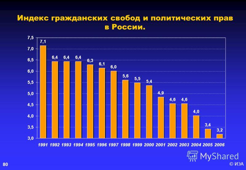© ИЭА80 Индекс гражданских свобод и политических прав в России.