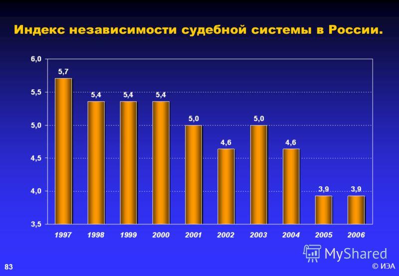 © ИЭА83 Индекс независимости судебной системы в России.