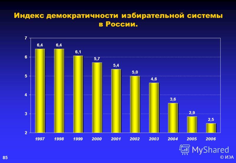 © ИЭА85 Индекс демократичности избирательной системы в России.