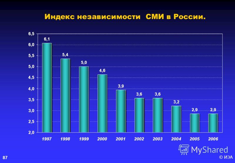© ИЭА87 Индекс независимости СМИ в России.