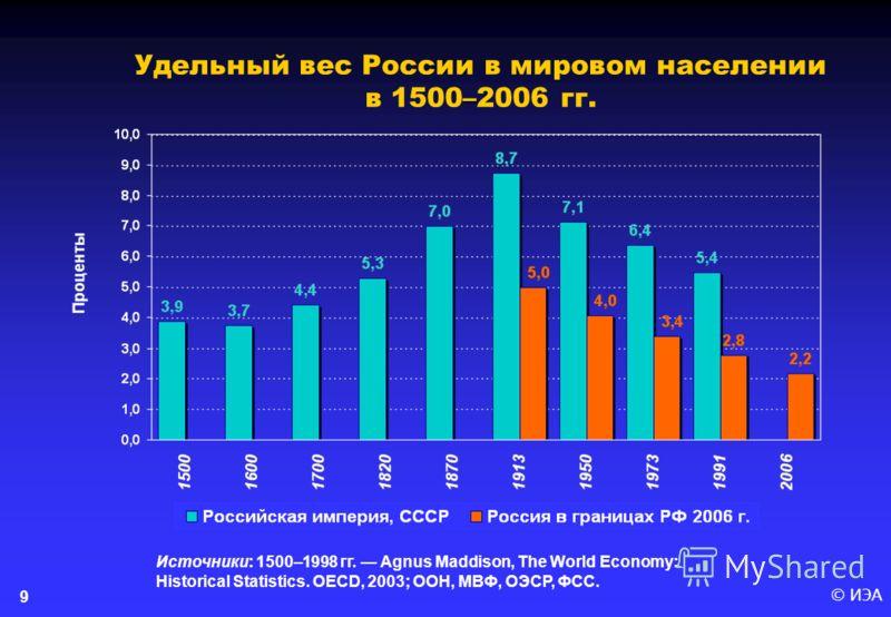 © ИЭА9 – Удельный вес России в мировом населении в 1500–2006 гг. Источники: 1500–1998 гг. Agnus Maddison, The World Economy: Historical Statistics. OECD, 2003; ООН, МВФ, ОЭСР, ФСС.