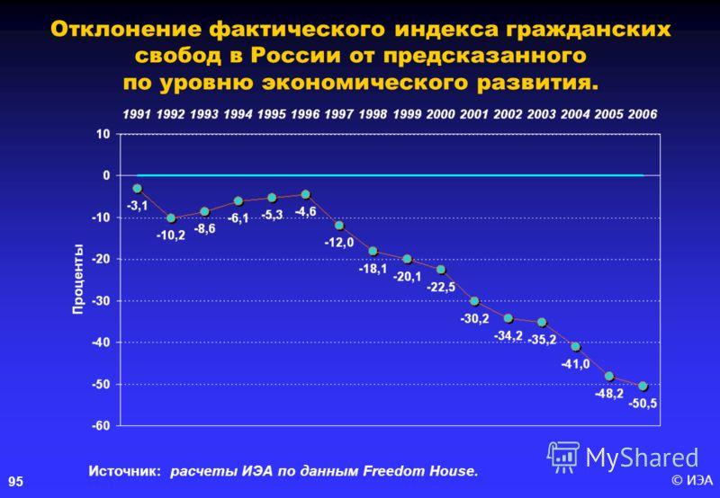 © ИЭА95 Отклонение фактического индекса гражданских свобод в России от предсказанного по уровню экономического развития. Источник: расчеты ИЭА по данным Freedom House.