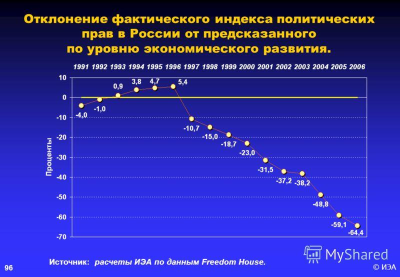 © ИЭА96 Отклонение фактического индекса политических прав в России от предсказанного по уровню экономического развития. Источник: расчеты ИЭА по данным Freedom House.