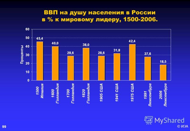 © ИЭА99 ВВП на душу населения в России в % к мировому лидеру, 1500-2006.