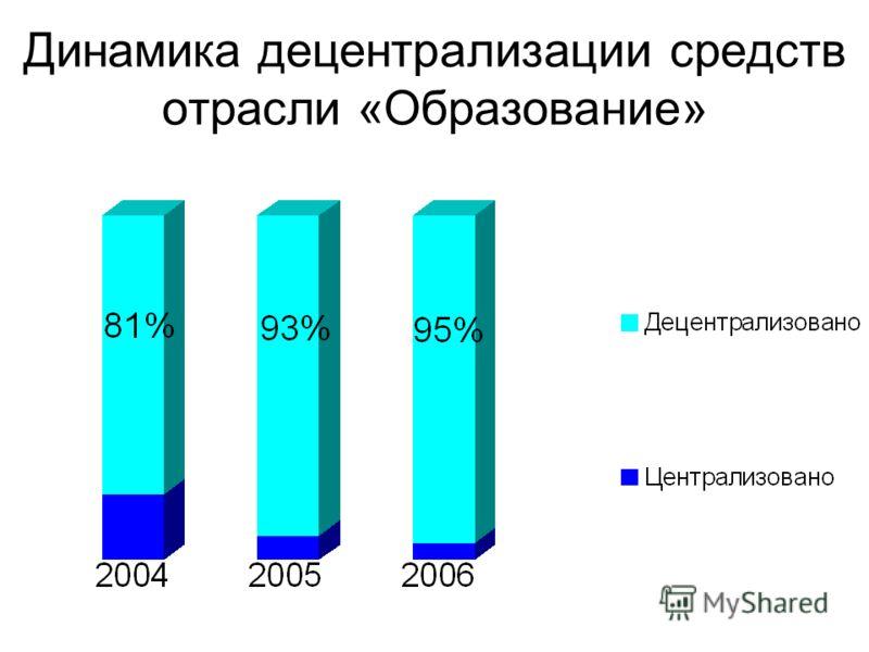 Динамика децентрализации средств отрасли «Образование»