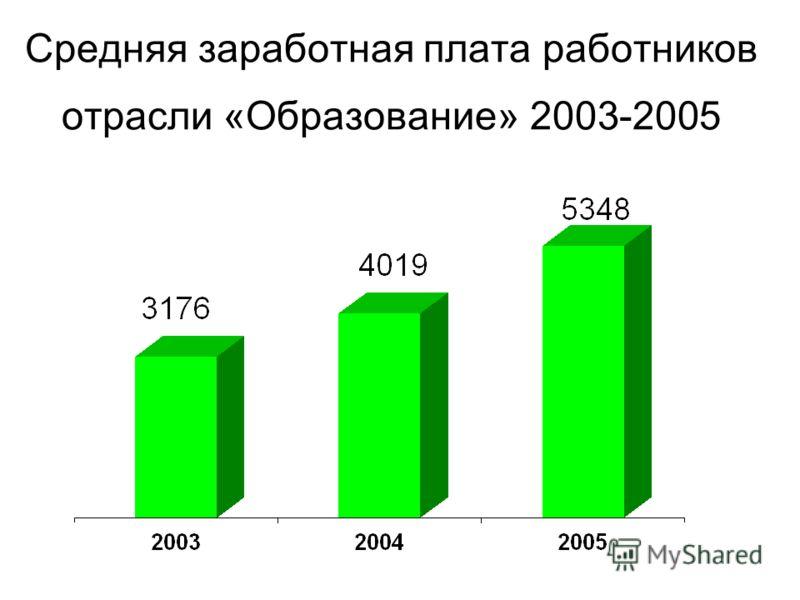 Средняя заработная плата работников отрасли «Образование» 2003-2005