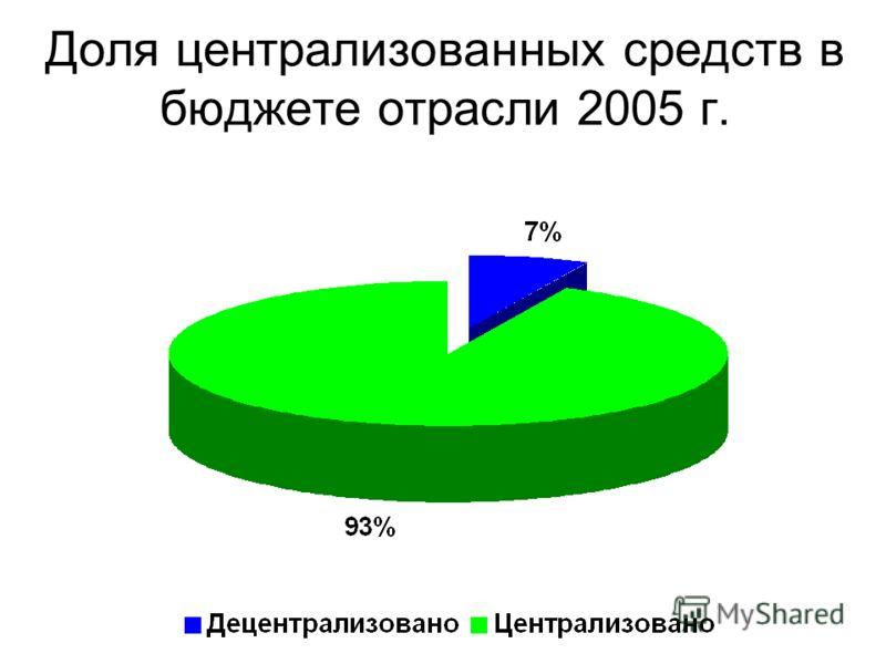 Доля централизованных средств в бюджете отрасли 2005 г.