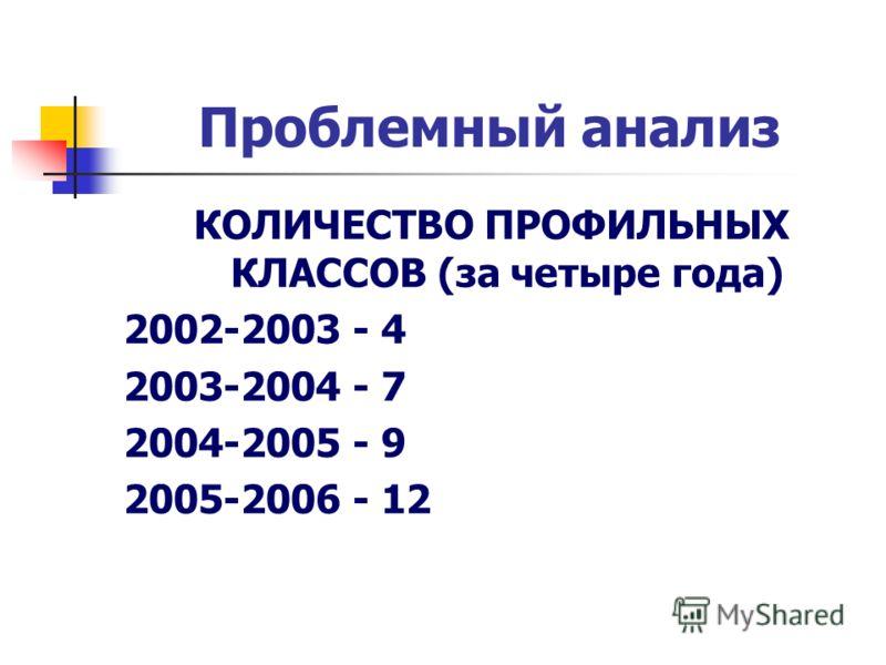 Проблемный анализ КОЛИЧЕСТВО ПРОФИЛЬНЫХ КЛАССОВ (за четыре года) 2002-2003 - 4 2003-2004 - 7 2004-2005 - 9 2005-2006 - 12