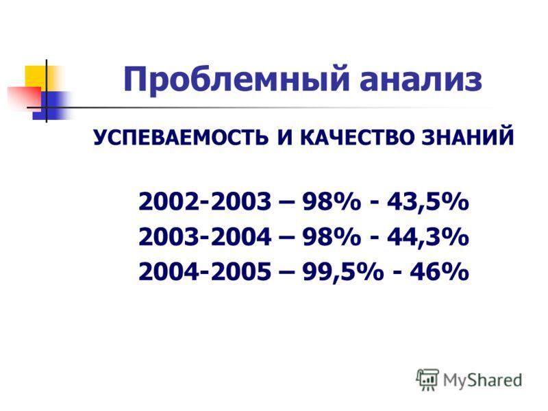 Проблемный анализ УСПЕВАЕМОСТЬ И КАЧЕСТВО ЗНАНИЙ 2002-2003 – 98% - 43,5% 2003-2004 – 98% - 44,3% 2004-2005 – 99,5% - 46%
