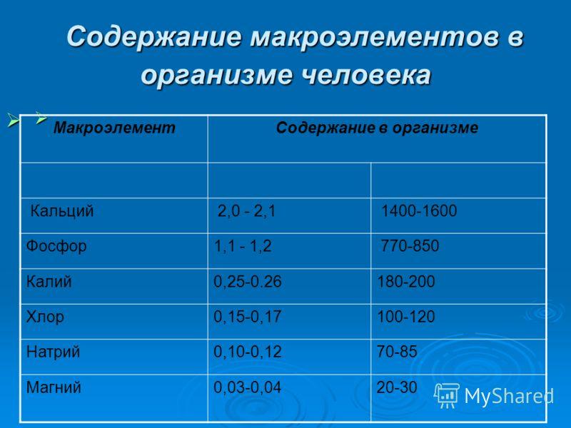 Содержание макроэлементов в организме человека Содержание макроэлементов в организме человека МакроэлементСодержание в организме Кальций 2,0 - 2,1 1400-1600 Фосфор1,1 - 1,2 770-850 Калий0,25-0.26180-200 Хлор0,15-0,17100-120 Натрий0,10-0,1270-85 Магни