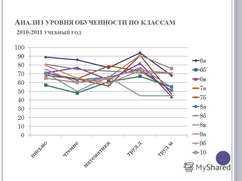 А НАЛИЗ УРОВНЯ ОБУЧЕННОСТИ ПО КЛАССАМ 2010-2011 УЧЕБНЫЙ ГОД