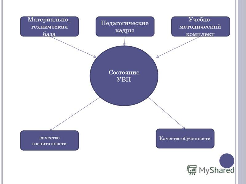 Состояние УВП Материально_ техническая база Педагогические кадры Учебно- методический комплект качество воспитанности Качество обученности