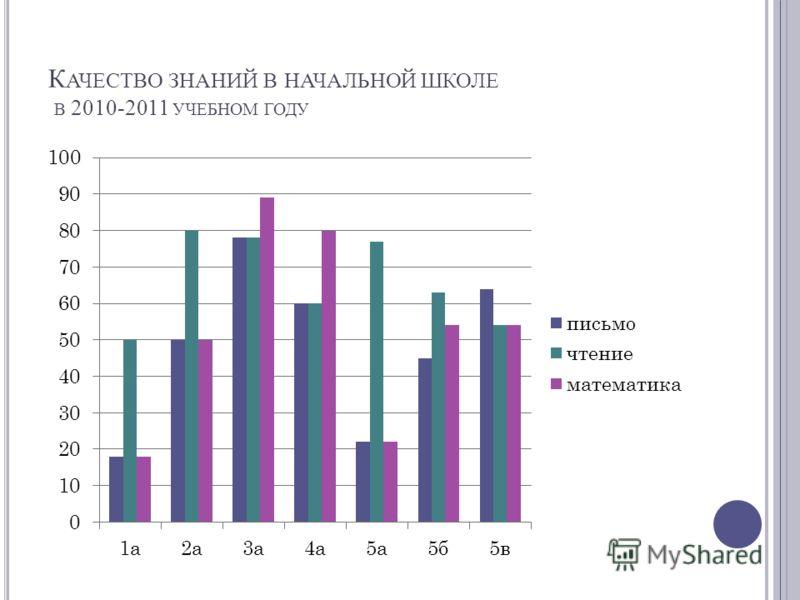 К АЧЕСТВО ЗНАНИЙ В НАЧАЛЬНОЙ ШКОЛЕ В 2010-2011 УЧЕБНОМ ГОДУ