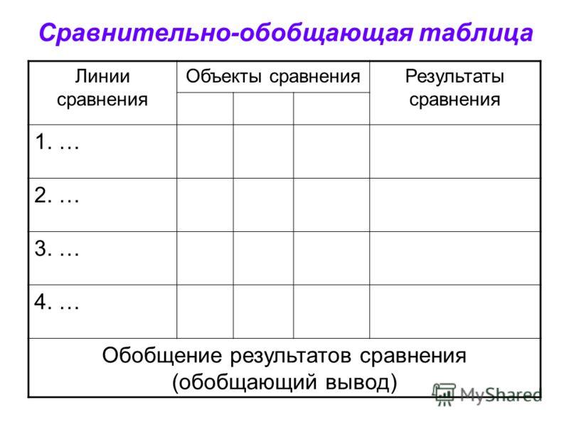 Сравнительно-обобщающая таблица Линии сравнения Объекты сравненияРезультаты сравнения 1. … 2. … 3. … 4. … Обобщение результатов сравнения (обобщающий