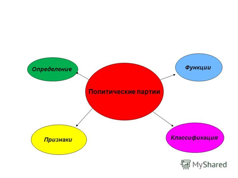 Политические партии Определение Признаки Функции Классификация