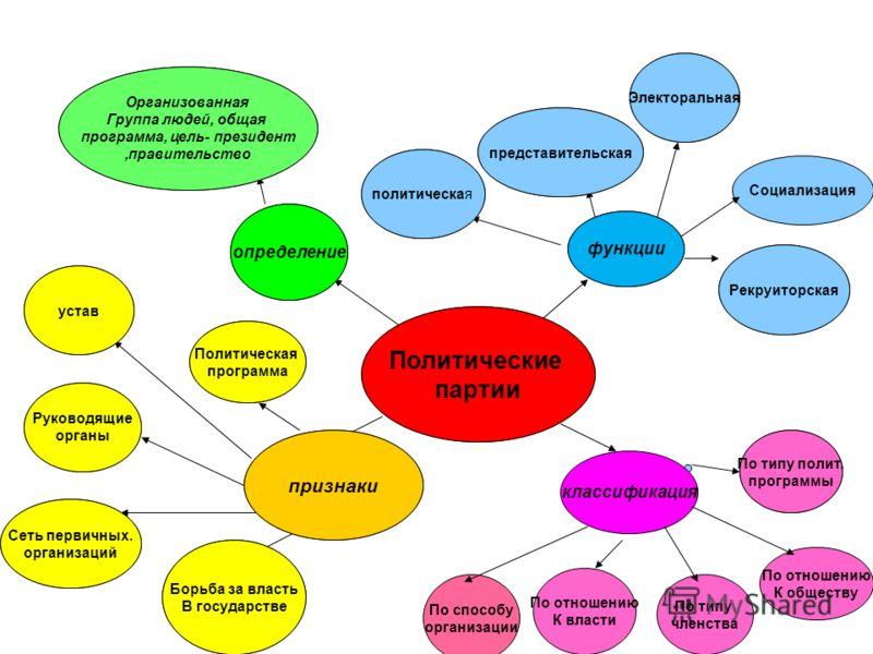 Политические партии определение признаки функции классификация Борьба за власть В государстве Сеть первичных. организаций Руководящие органы устав По