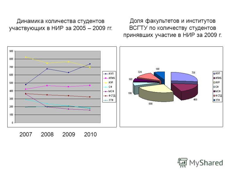 20072008 20092010 Динамика количества студентов участвующих в НИР за 2005 – 2009 гг. Доля факультетов и институтов ВСГТУ по количеству студентов принявших участие в НИР за 2009 г.