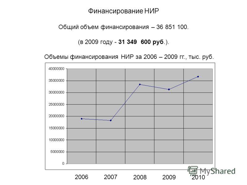 Финансирование НИР Общий объем финансирования – 36 851 100. (в 2009 году - 31 349 600 руб.). Объемы финансирования НИР за 2006 – 2009 гг., тыс. руб. 20062007 200820092010