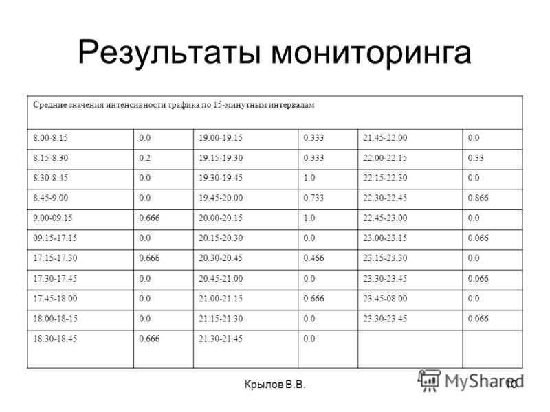 10 Результаты мониторинга Средние значения интенсивности трафика по 15-минутным интервалам 8.00-8.150.019.00-19.150.33321.45-22.000.0 8.15-8.300.219.15-19.300.33322.00-22.150.33 8.30-8.450.019.30-19.451.022.15-22.300.0 8.45-9.000.019.45-20.000.73322.