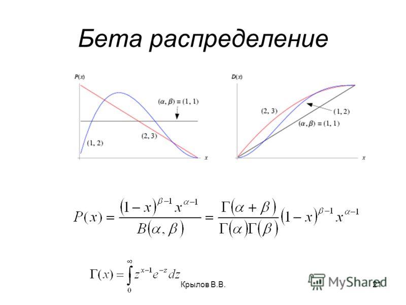 Крылов В.В.21 Бета распределение
