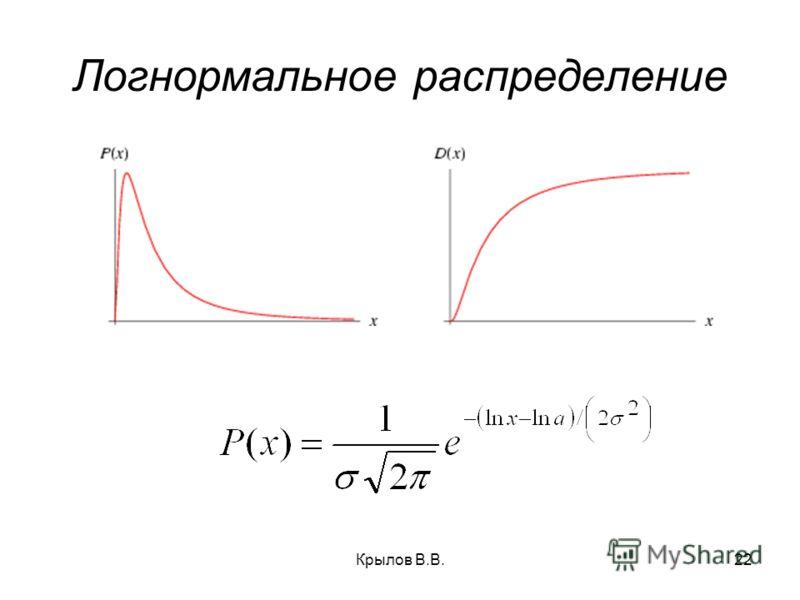 Крылов В.В.22 Логнормальное распределение