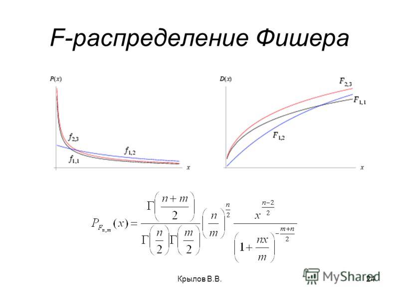 Крылов В.В.24 F-распределение Фишера