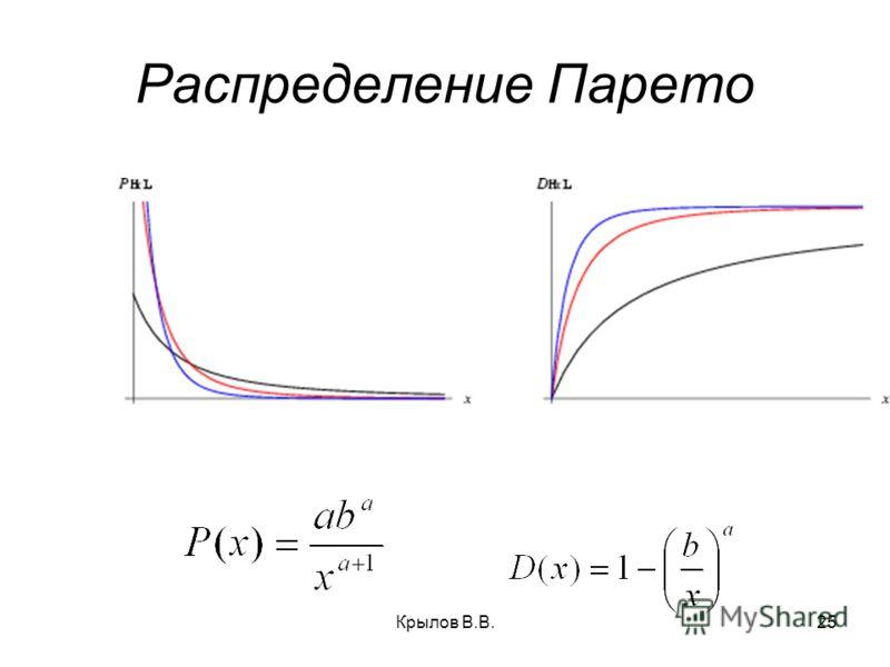 Крылов В.В.25 Распределение Парето