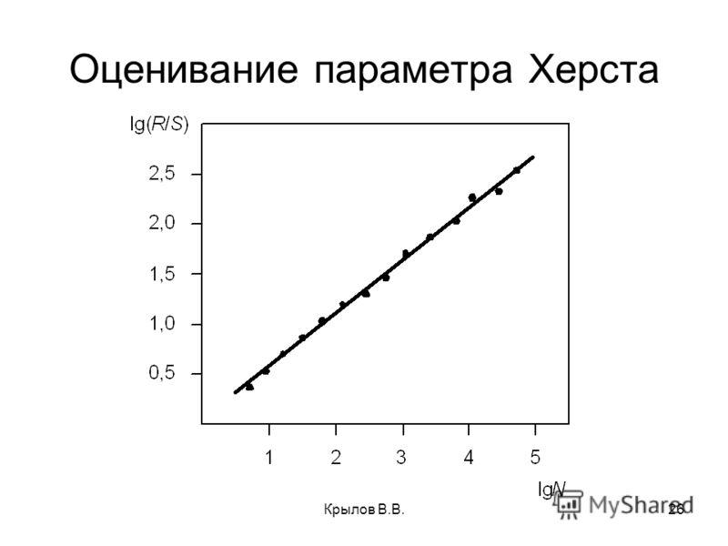 Крылов В.В.26 Оценивание параметра Херста