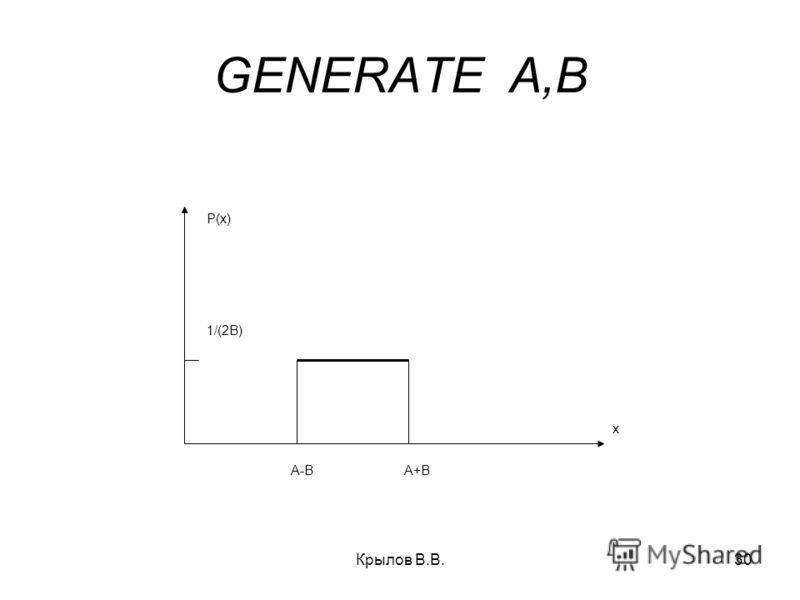 Крылов В.В.30 GENERATE A,B x P(x) A-B A+B 1/(2B)