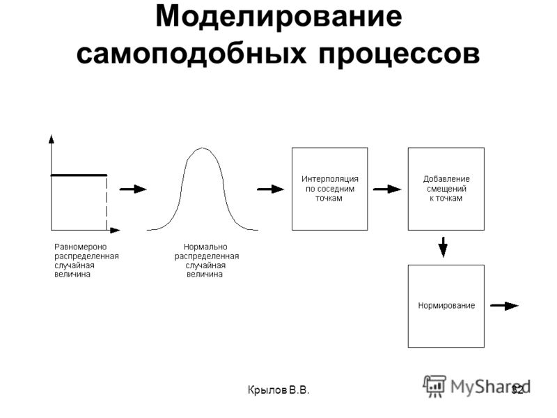 Крылов В.В.32 Моделирование самоподобных процессов