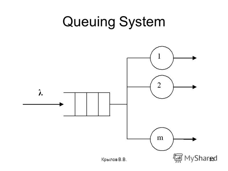 Крылов В.В.33 Queuing System