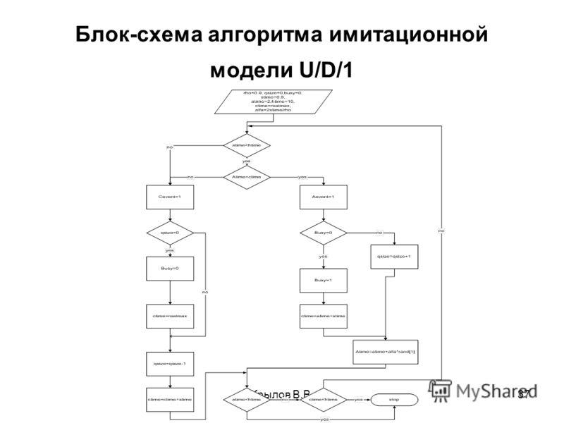 Крылов В.В.37 Блок-схема алгоритма имитационной модели U/D/1