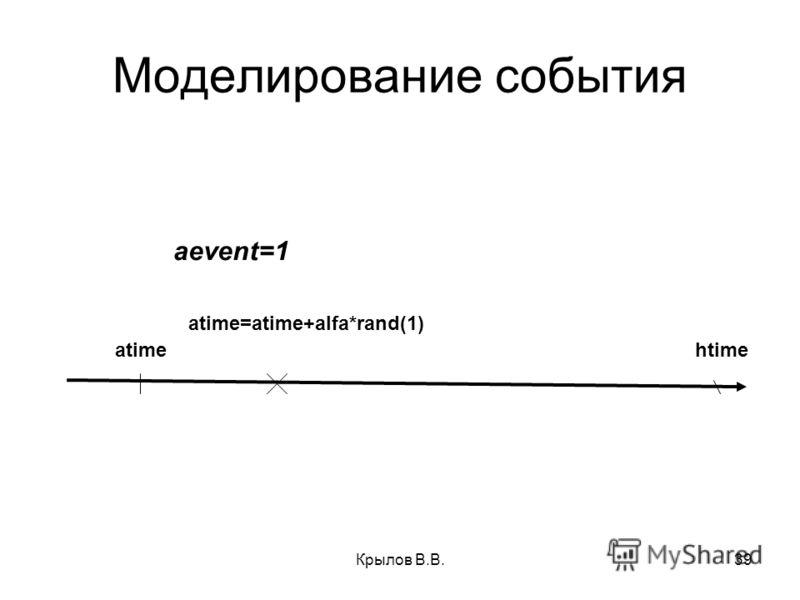 Крылов В.В.39 Моделирование события atimehtime atime=atime+alfa*rand(1) aevent=1