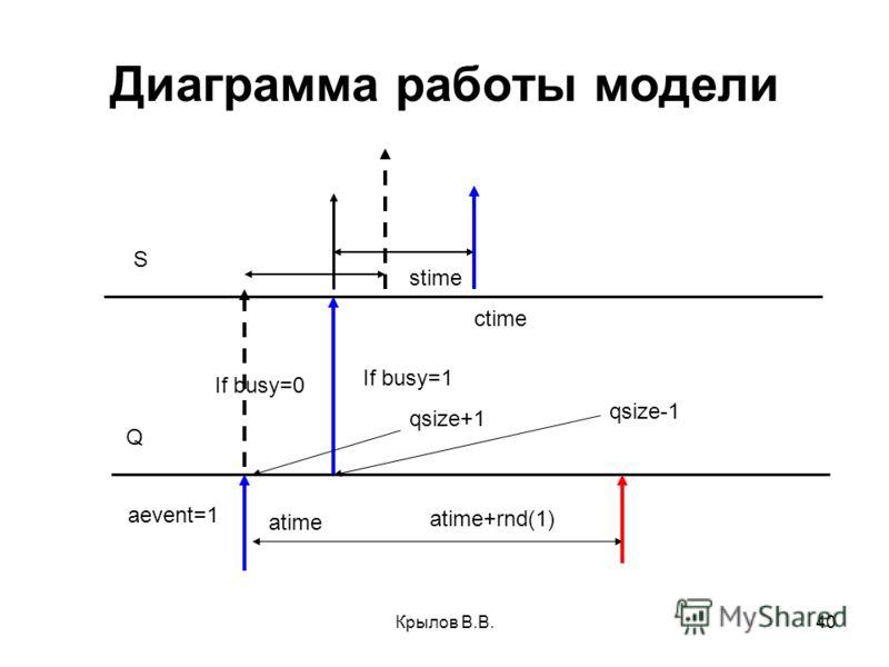 Крылов В.В.40 Диаграмма работы модели atime aevent=1 If busy=0 If busy=1 stime Q S atime+rnd(1) ctime qsize+1 qsize-1