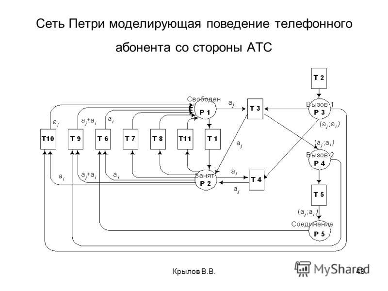 Крылов В.В.49 Сеть Петри моделирующая поведение телефонного абонента со стороны АТС