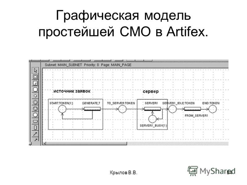 Крылов В.В.54 Графическая модель простейшей СМО в Artifex.
